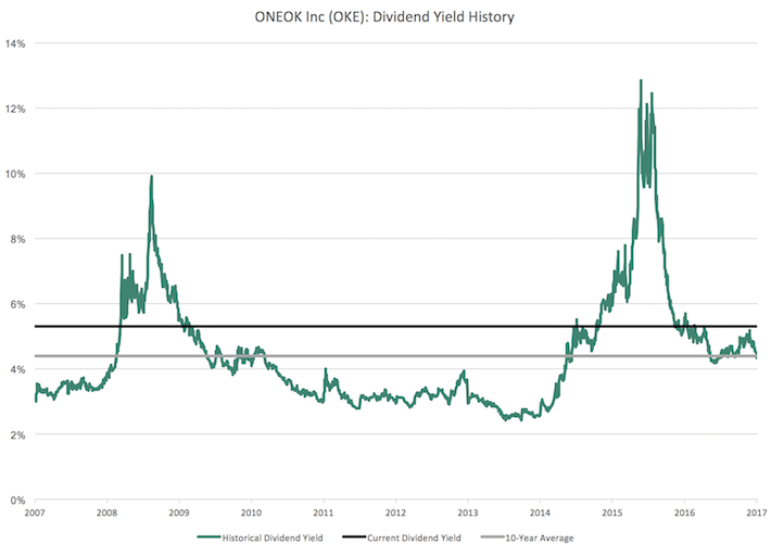 OKE ONEOK Inc Dividend Yield History