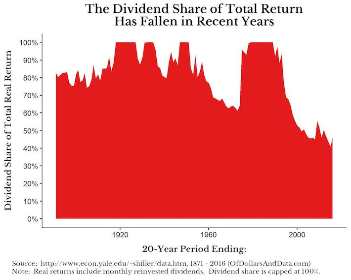 Of Dollars and Data Guest Post 20 Year Image
