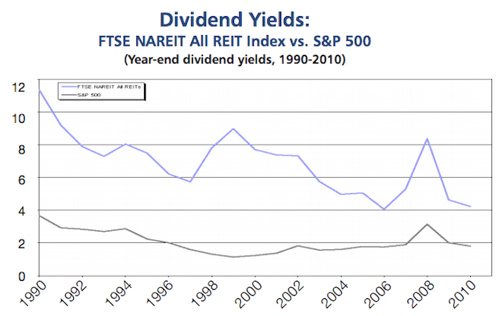 REITs Persistently High Dividend Yields