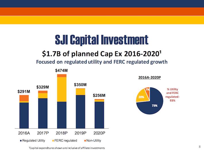 SJI South Jersey Industries SJI Capital Investment