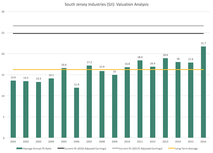SJI South Jersey Industries Valuation Analysis