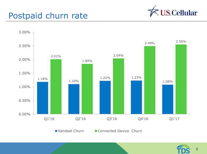 TDS Telephone & Data Postpaid Churn Rate
