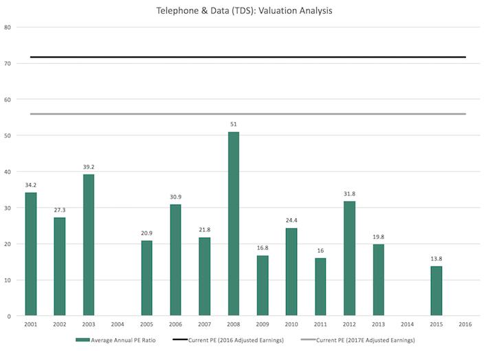TDS Telephone & Data Valuation Analysis