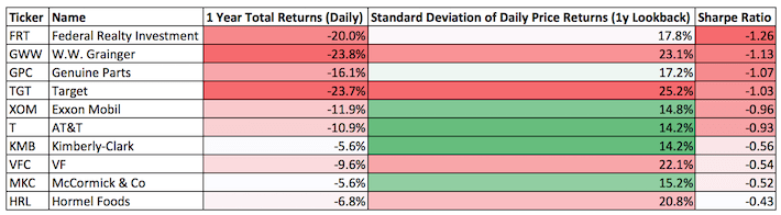 The Dividend Aristocrats With The Worst 1-Year Sharpe Ratios