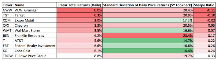 The Dividend Aristocrats With The Worst 5-Year Sharpe Ratios
