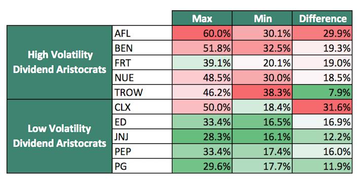 Volatility Comparison Table