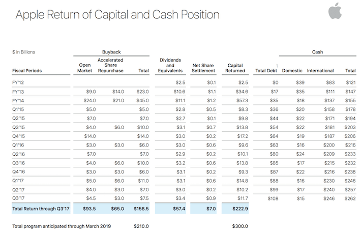 AAPL Apple Return of Capital and Cash Position