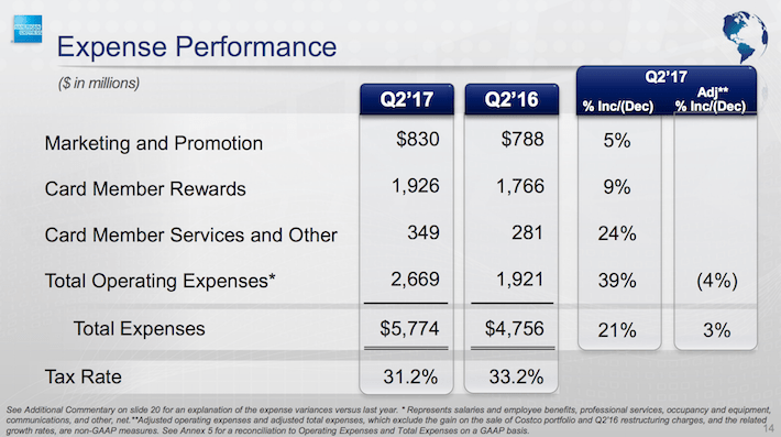AXP Expense Performance