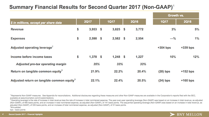 BNY Bank of New York Mellon Summary Financial Results For Second Quarter of 2017