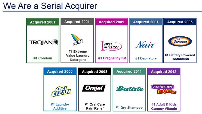 CHD Acquisitions