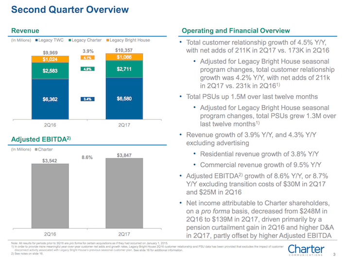 CHTR Charter Communications Second Quarter Overview