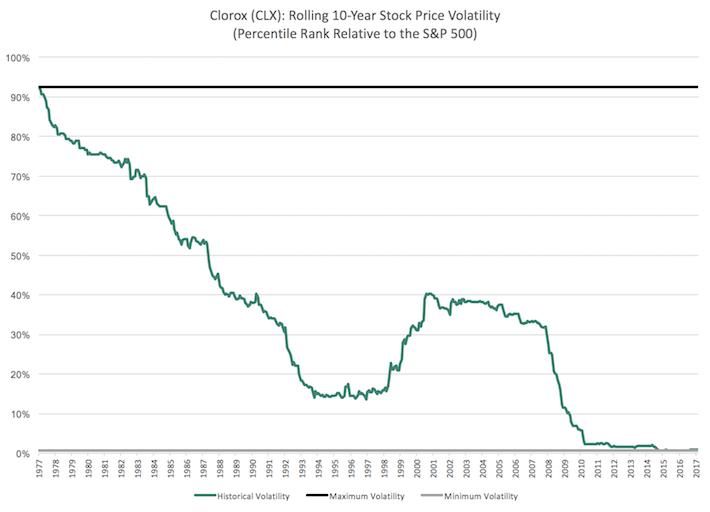 CLX Percentile Chart
