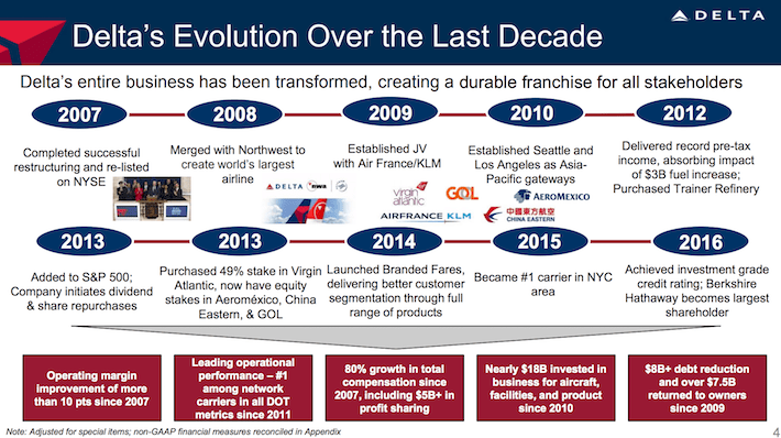 DAL Delta's Evolution Over The Last Decade