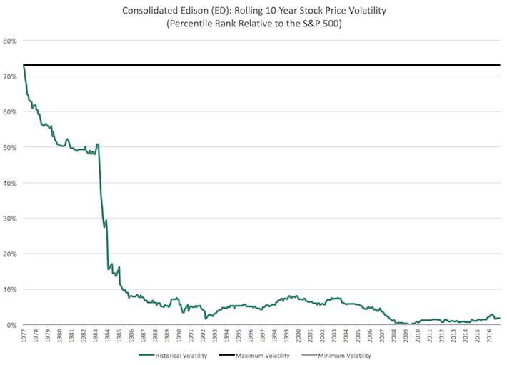 ED Percentile Chart