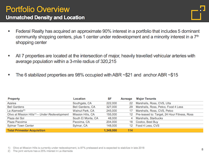 FRT Federal Realty Investment Trust Portfolio Overview Unmatched Density and Locations