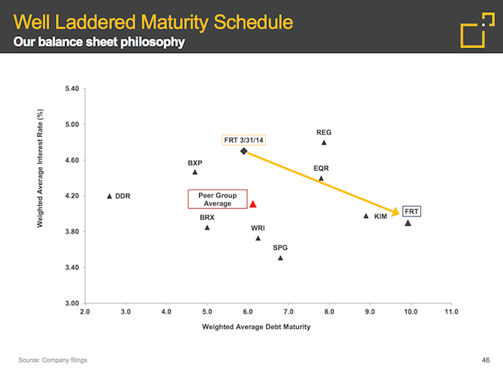 FRT Federal Realty Investment Trust Well-Laddered Maturity Schedule
