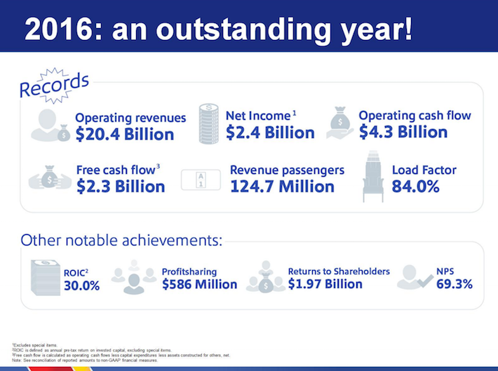 LUV Southwest Airlines 2016 An Outstanding Year