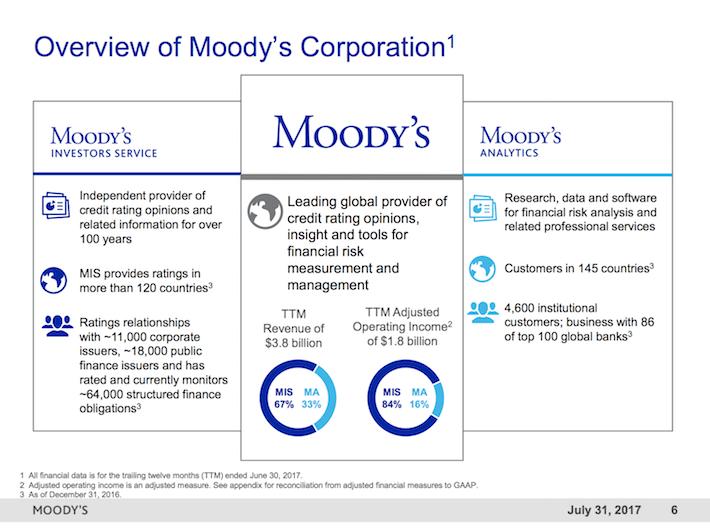MCO Moody's Corporation Overview