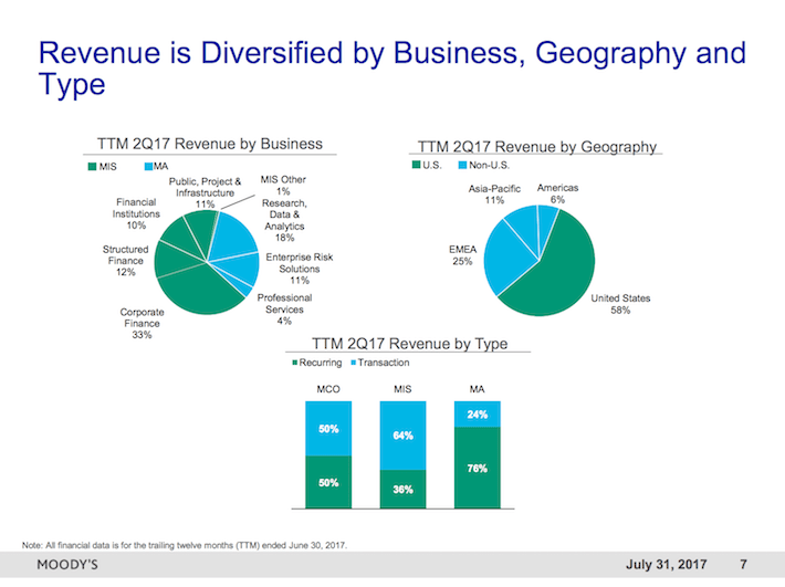 MCO Moody's Corporation Revenue is Diversified