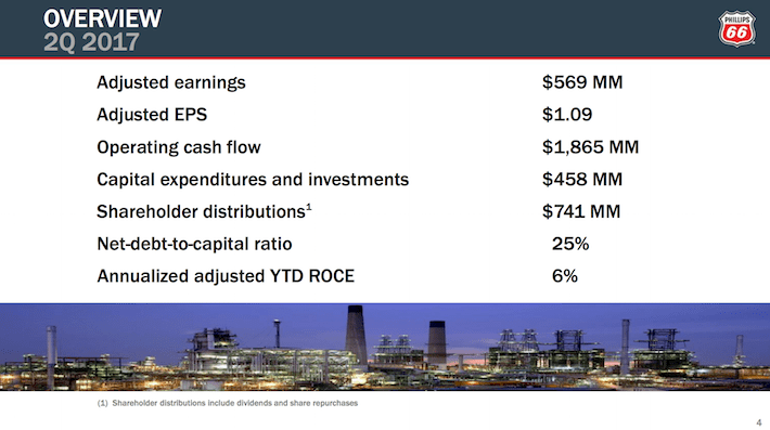PSX Phillips 66 Overview