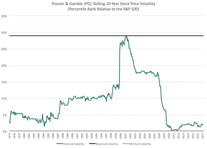 Revised PG Percentile Chart