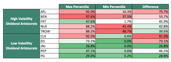 Revised Percentile Comp Table