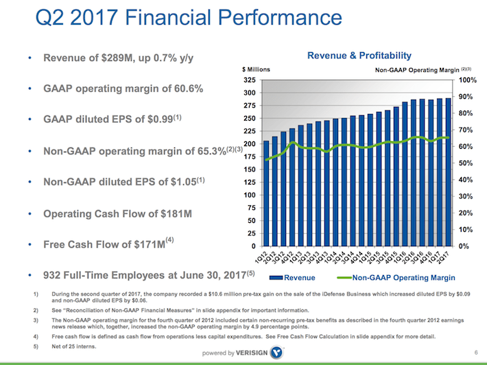 VRSN Q2 2017 Financial Performance