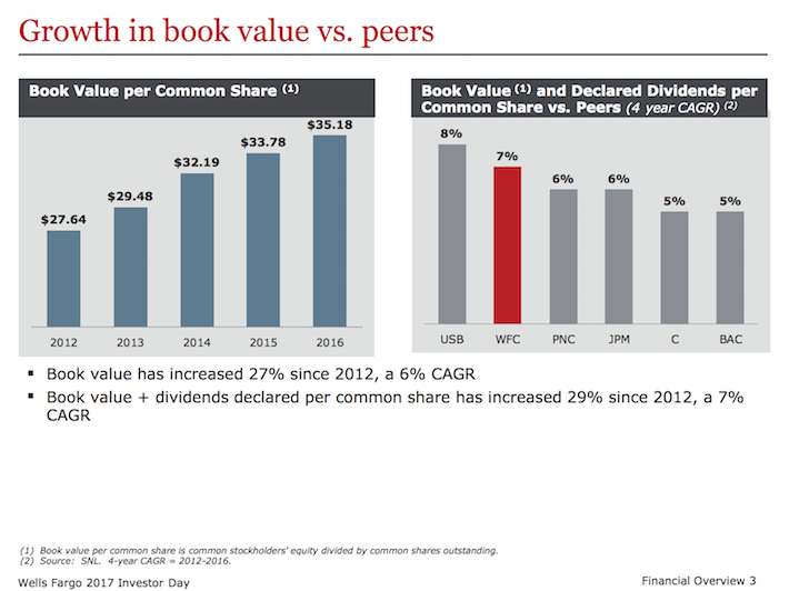 WFC Wells Fargo Growth in Book Value vs. Peers