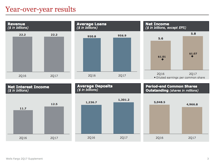 WFC Wells Fargo Year-Over-Year Results