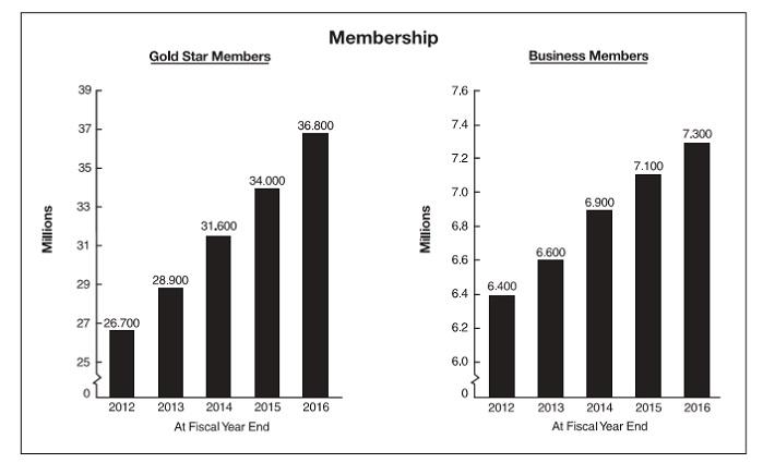 COST Membership