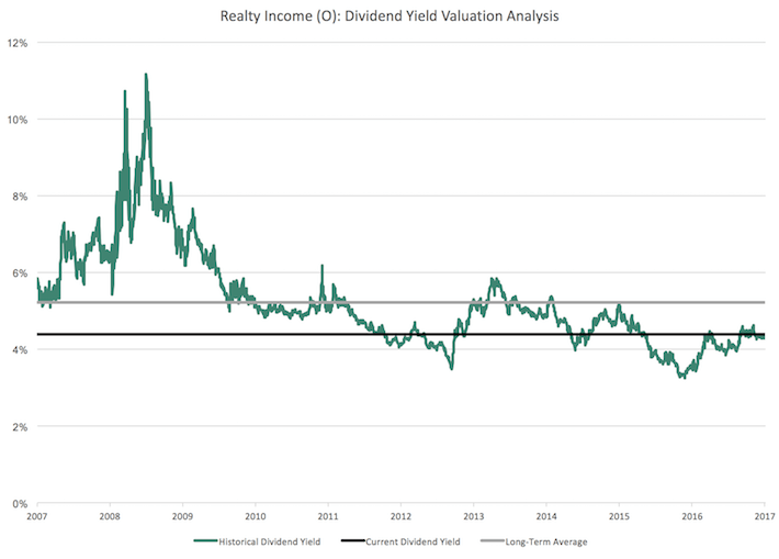 Realty Income Dividend Yield Valuation Analysis