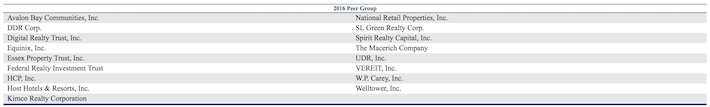 Realty Income Peer Group