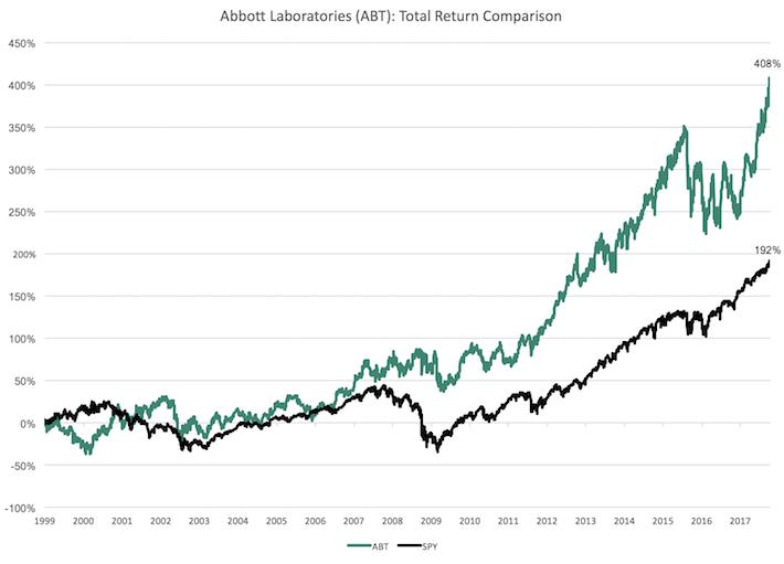 ABT Total Return Comparison