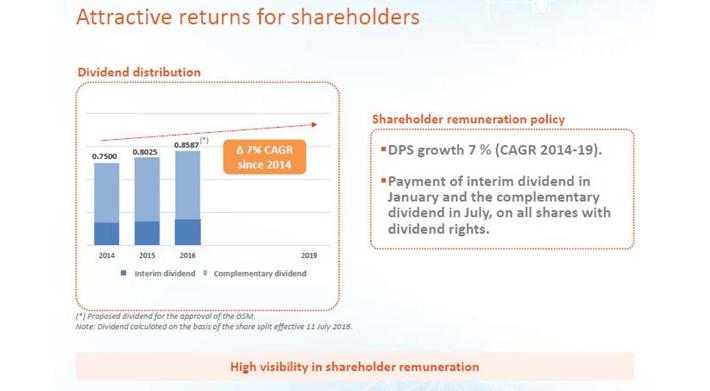 Attractive Returns for Shareholders