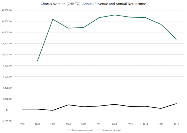 CHR.TO Chorus Aviation Annual Revenue and Annual Net Income