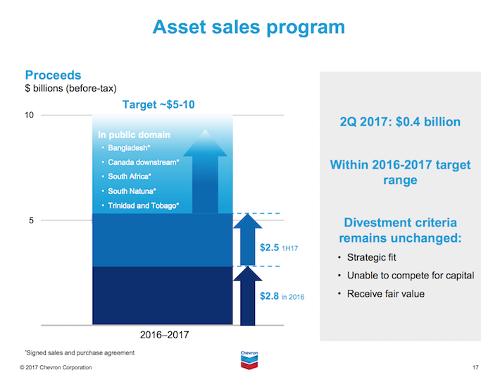 CVX Chevron Asset Sales Program
