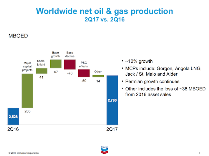 CVX Chevron Worldwide Net Oil and Gas Production