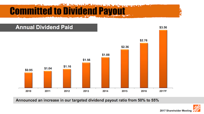 HD Home Depot Committed To Dividend Payout