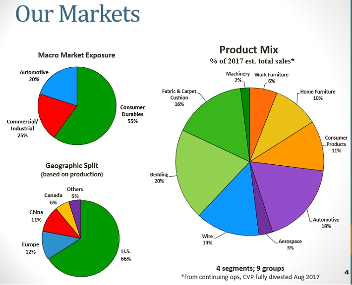 LEG Markets