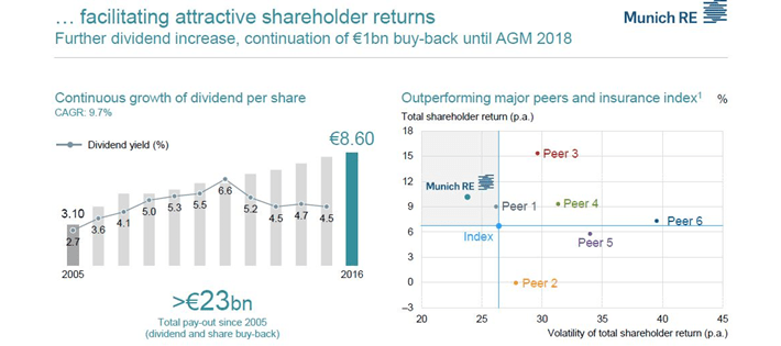 Munich Re Shareholder Returns