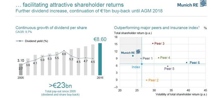 Munich Re Shareholder Returns