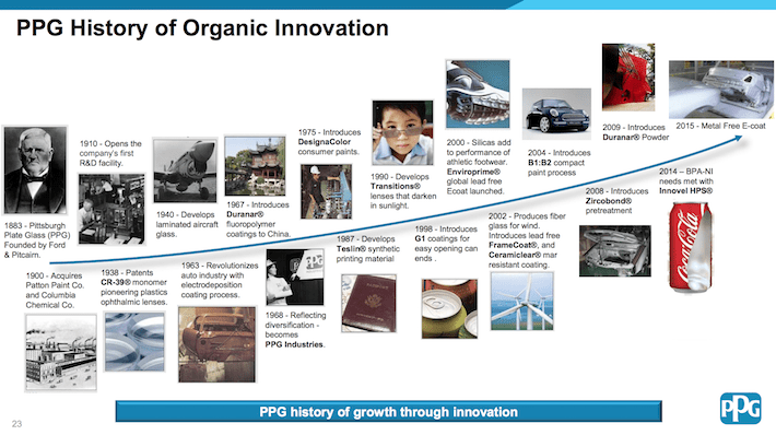 PPG Industries History of Organic Innovation