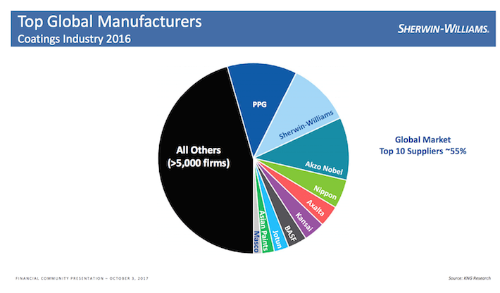 SHW Sherwin-Williams Top Global Manufacturers