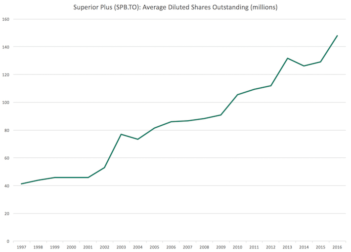 SPB Super Plus Average Diluted Shares Outstanding