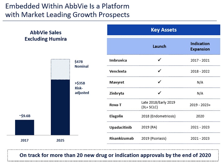 Abbvie INC (ABBV) Holding Has Boosted by Capital Research Global Investors