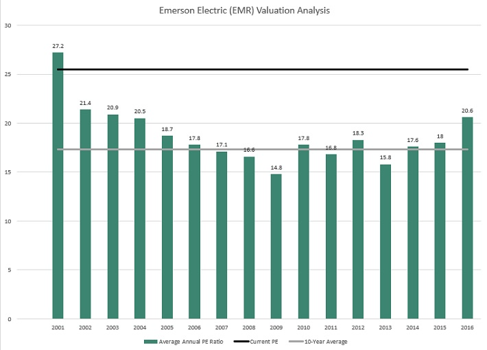 EMR Valuation