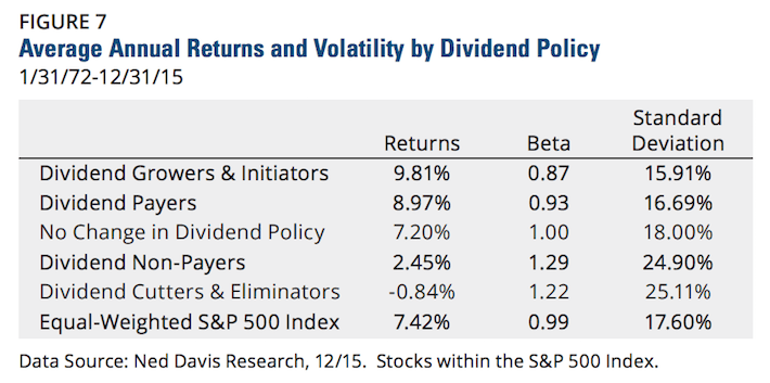 Hartford Funds Average Annual Returns and Volatility by Dividend Policy