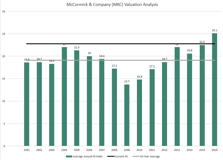 MKC Valuation