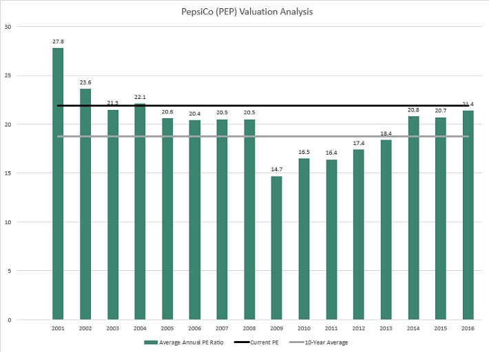 PEP Valuation
