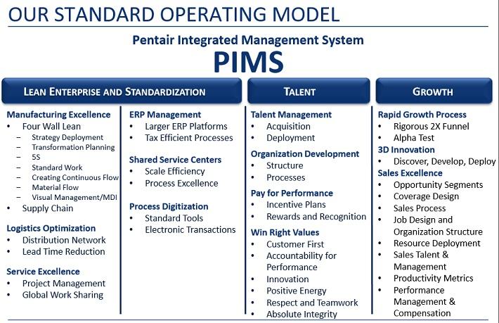 PNR PIMS
